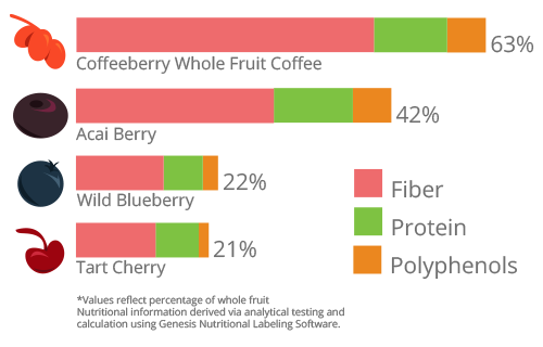 ORAC Value chart - Coffeeberry 63%, Acai Berry 42%, Wild Blueberry 22%, Tart Cherry 21%